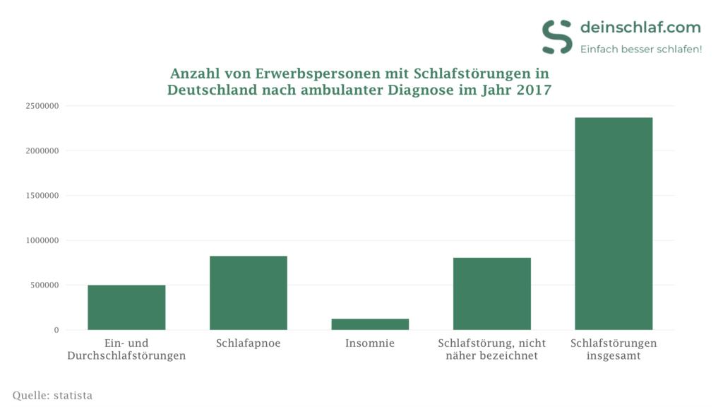 Anzahl von Erwerbspersonen mit Schlafstörungen in Deutschland nach ambulanter Diagnose im Jahr 2017.
