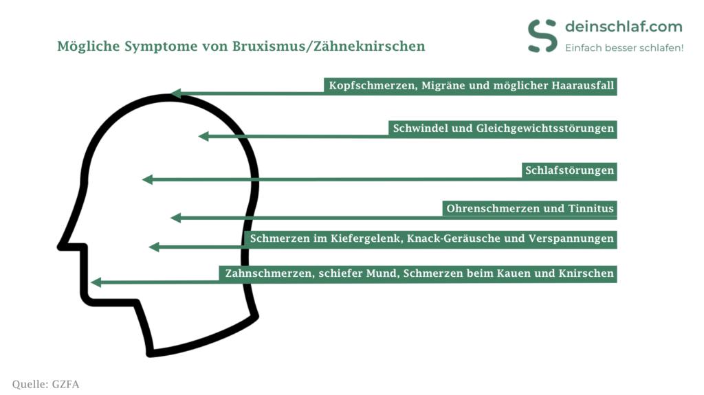 Mögliche Symptome von Bruxismus bzw. Zähneknirschen.