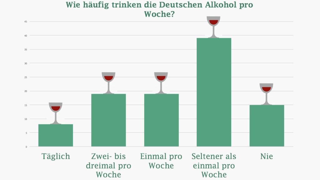 Übersichtsgrafik des Alkoholkonsums der Deutschen.