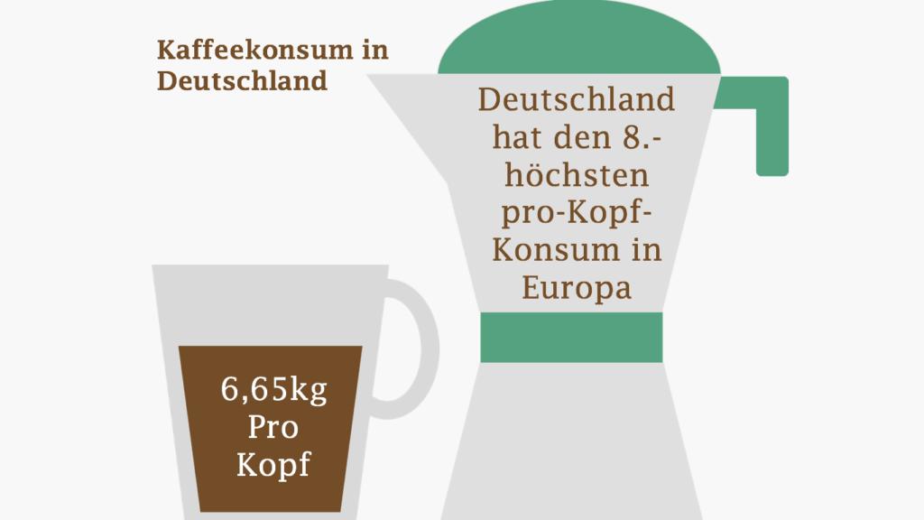 Darstellung des Kaffeekonsums der Deutschen pro Kopf und im Vergleich zu Europa.
