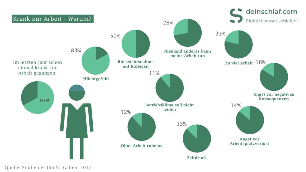 Eine Studie der Uni St. Gallen veranschaulicht, warum wir krank zur Arbeit gehen.