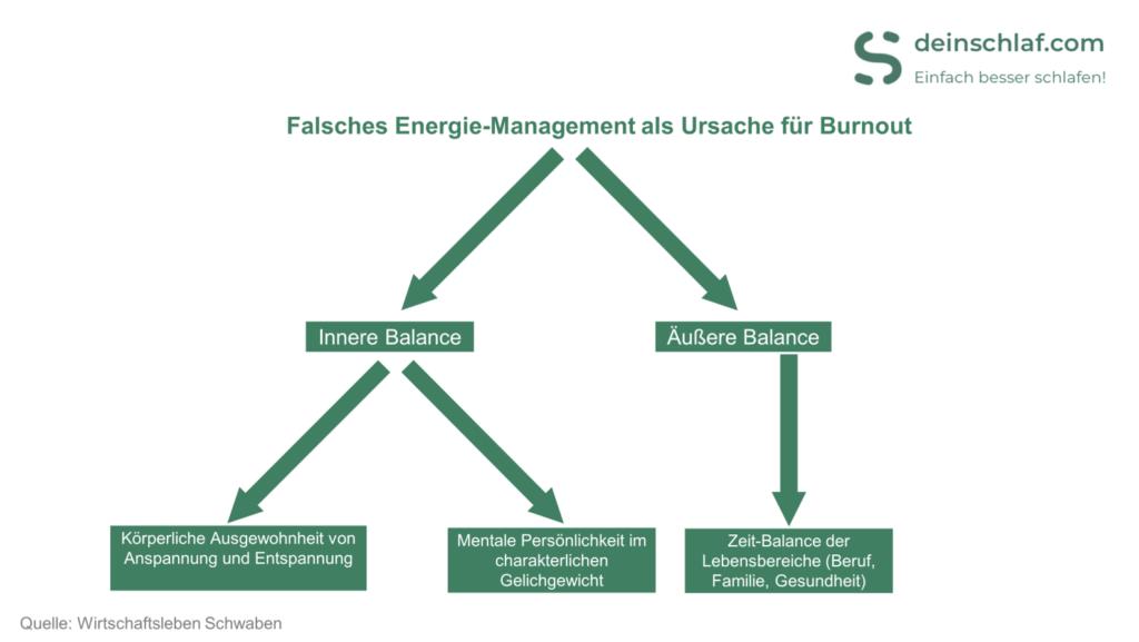 Falsches Energie-Management als Ursache für Burnout - Infografik