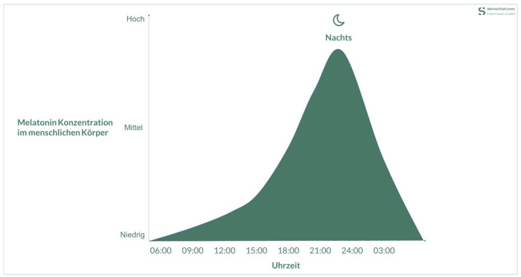 Melatonin Konzentration im menschlichen Körper im Tagesverlauf - Infografik
