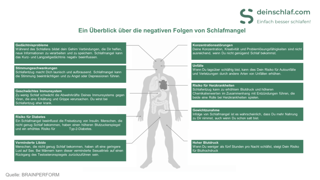 Überblick der negativen Folgen von Schlafmangel - Infografik