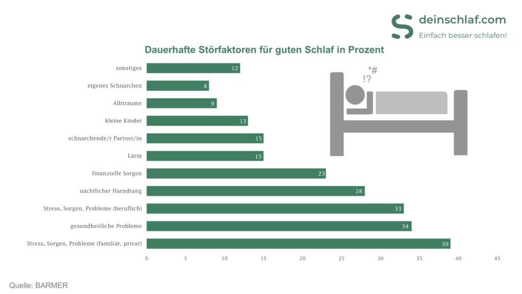 Übersicht der Dauerhaften Störfaktoren für einen guten Schlaf - Infografik